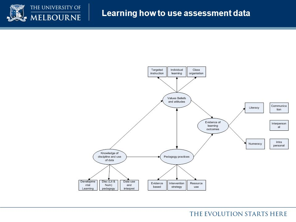 Learning how to use assessment data