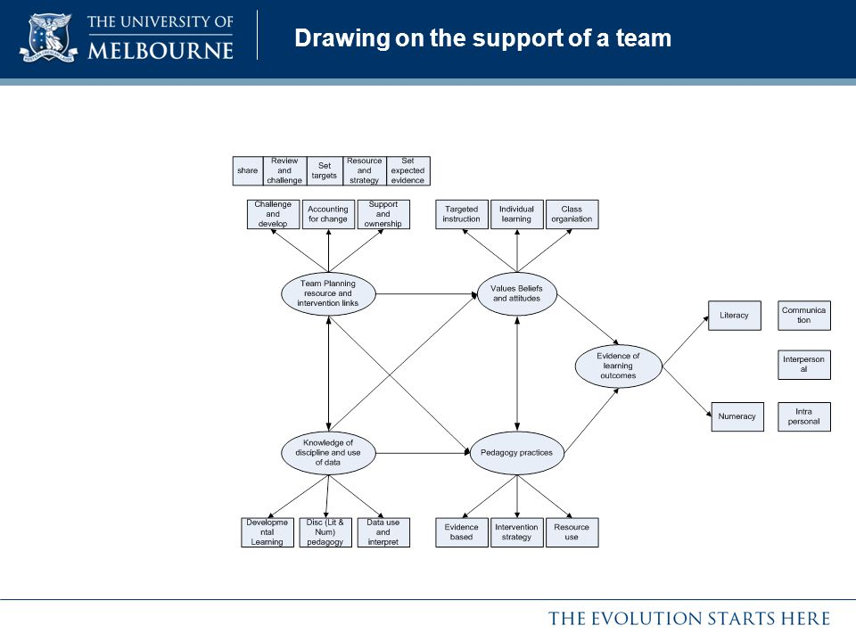 Drawing on the support of a team