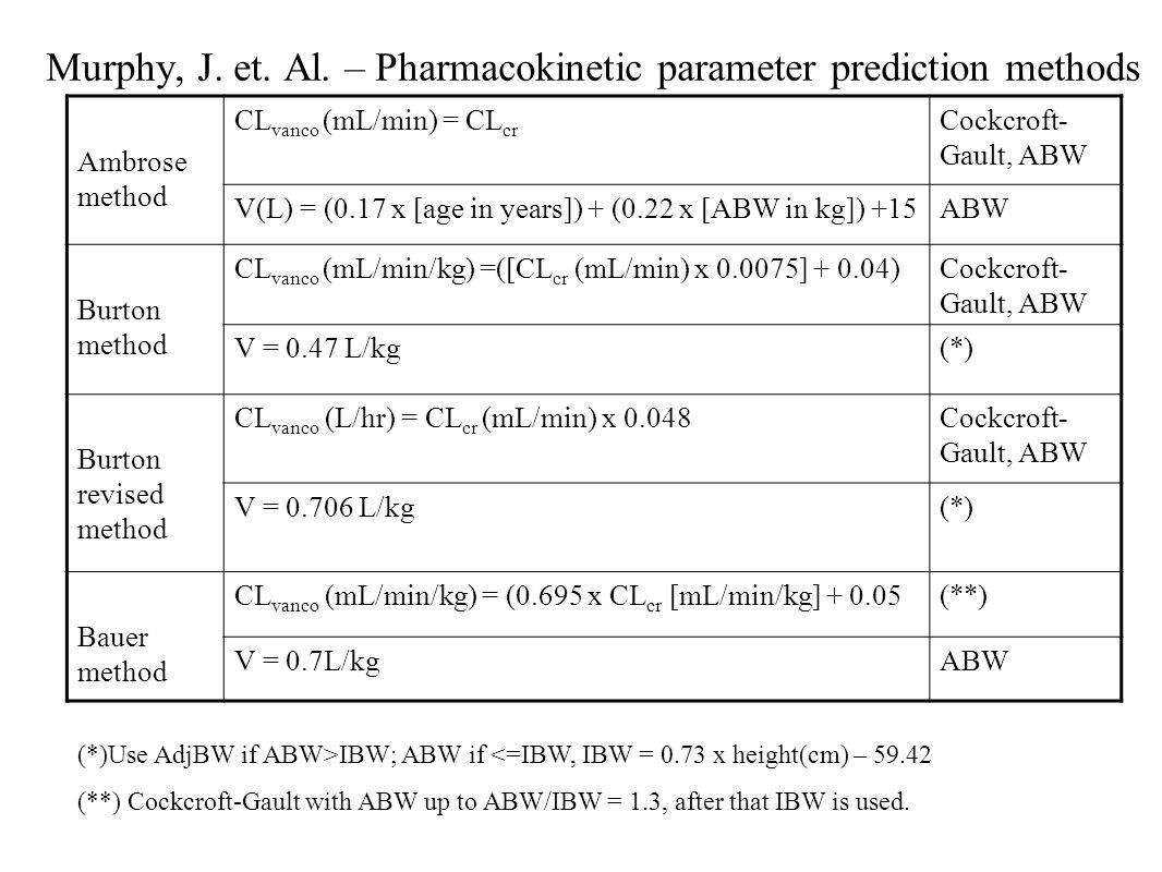 Murphy, J. et. Al. – Pharmacokinetic parameter prediction methods