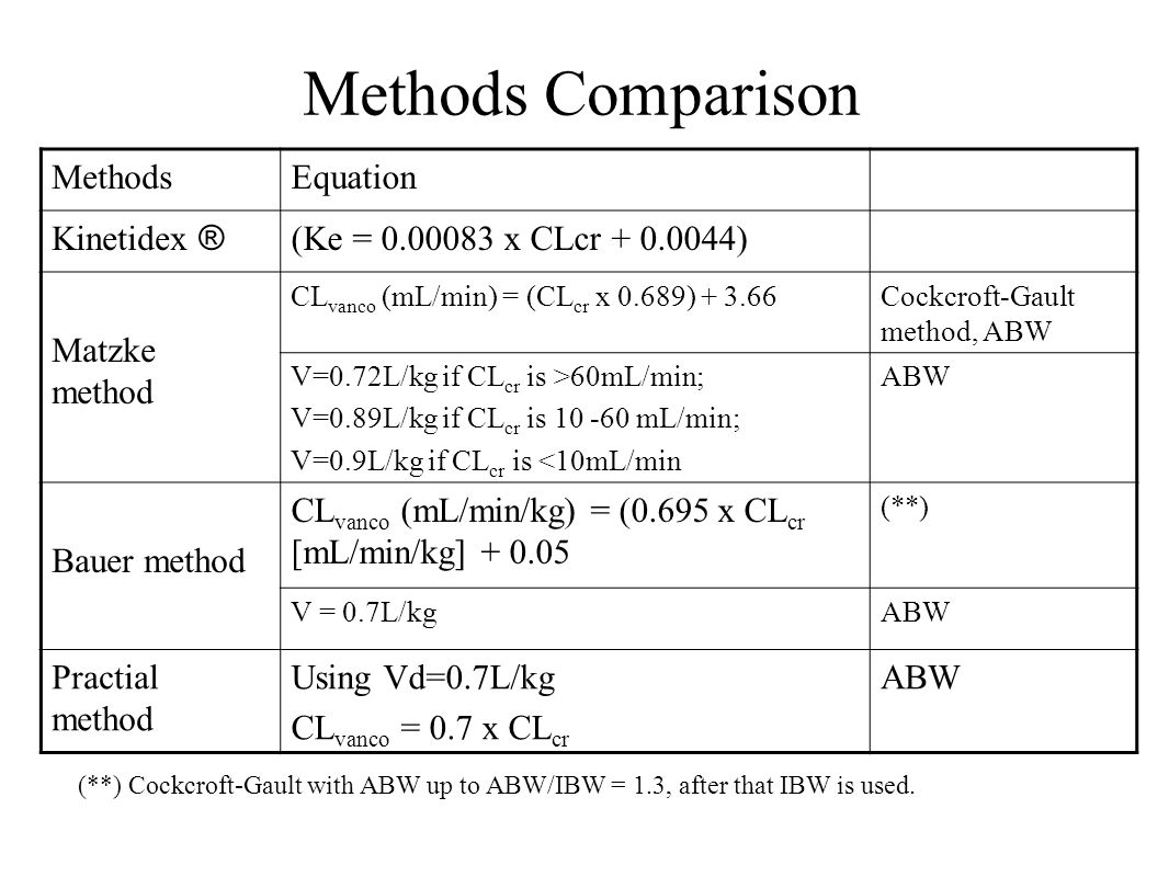 Methods Comparison Methods Equation Kinetidex ®