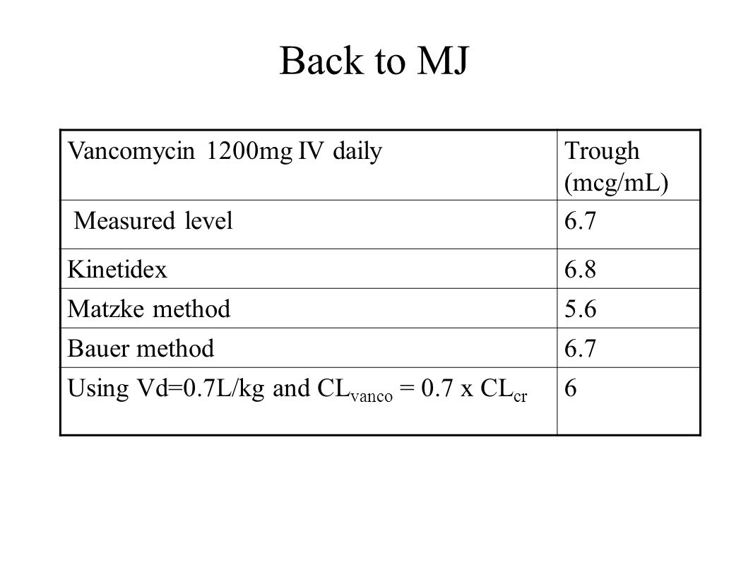 Back to MJ Vancomycin 1200mg IV daily Trough (mcg/mL) Measured level