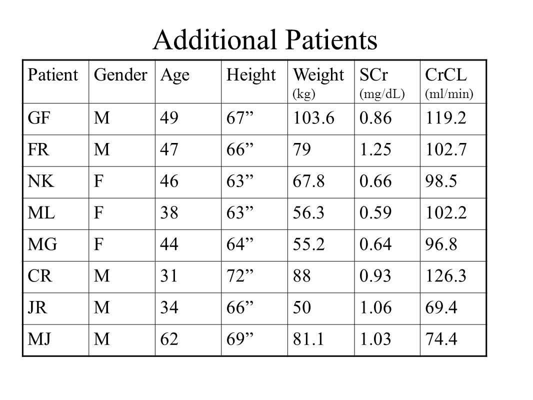 Additional Patients Patient Gender Age Height Weight(kg) SCr (mg/dL)