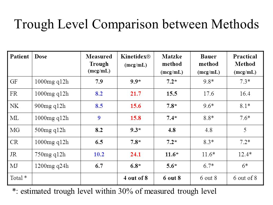 Trough Level Comparison between Methods