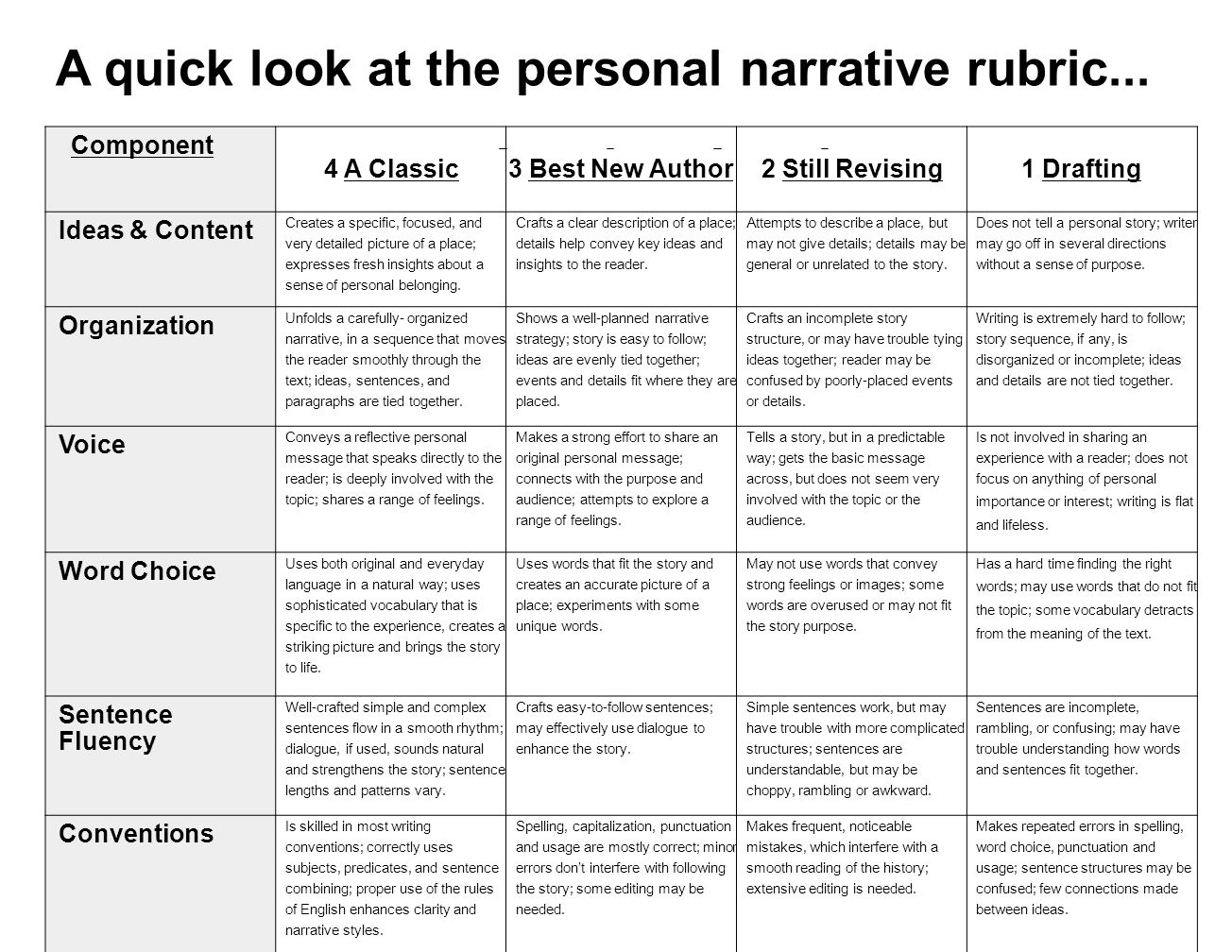 descriptive writing rubric high school Readwritethink has a variety of resources for out-of-school essay rubric e-mail / share precisely match their needs or the parameters of a particular writing.