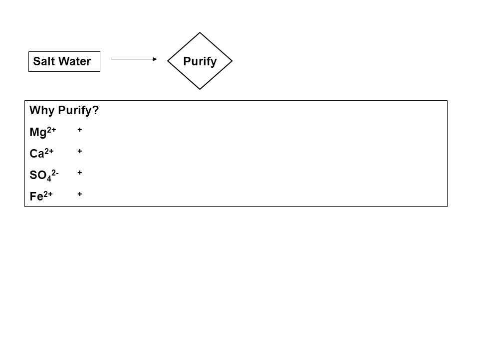 Purify Salt Water Why Purify Mg2+ + Ca2+ + SO42- + Fe2+ +