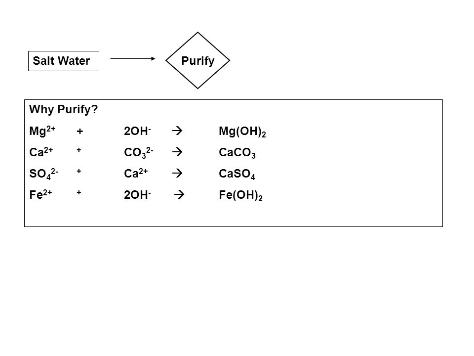 Purify Salt Water. Why Purify Mg2+ + 2OH-  Mg(OH)2. Ca2+ + CO32-  CaCO3. SO42- + Ca2+  CaSO4.
