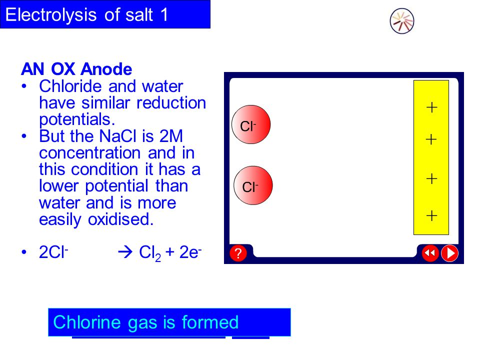 2Cl- - + 2e- Cl2 Electrolysis of salt 1 Chlorine gas is formed