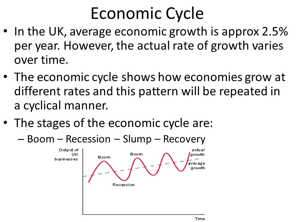 Economic Cycle In the UK, average economic growth is approx 2.5% per year. However, the actual rate of growth varies over time.