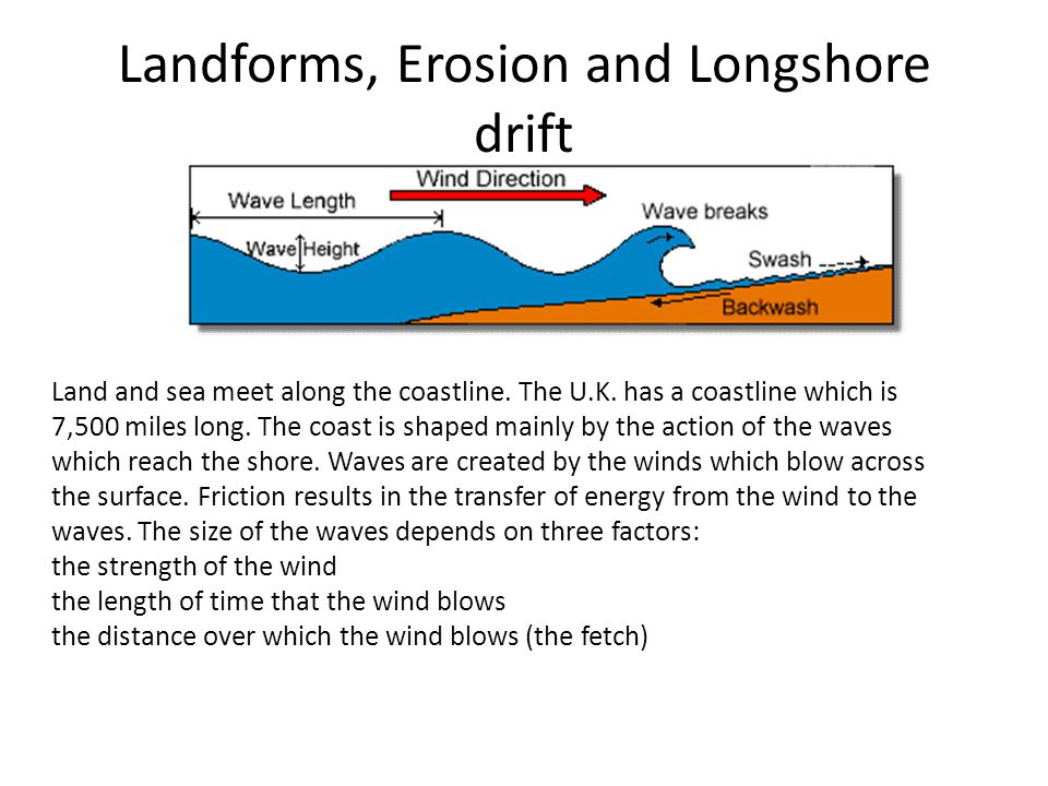 Landforms, Erosion and Longshore drift
