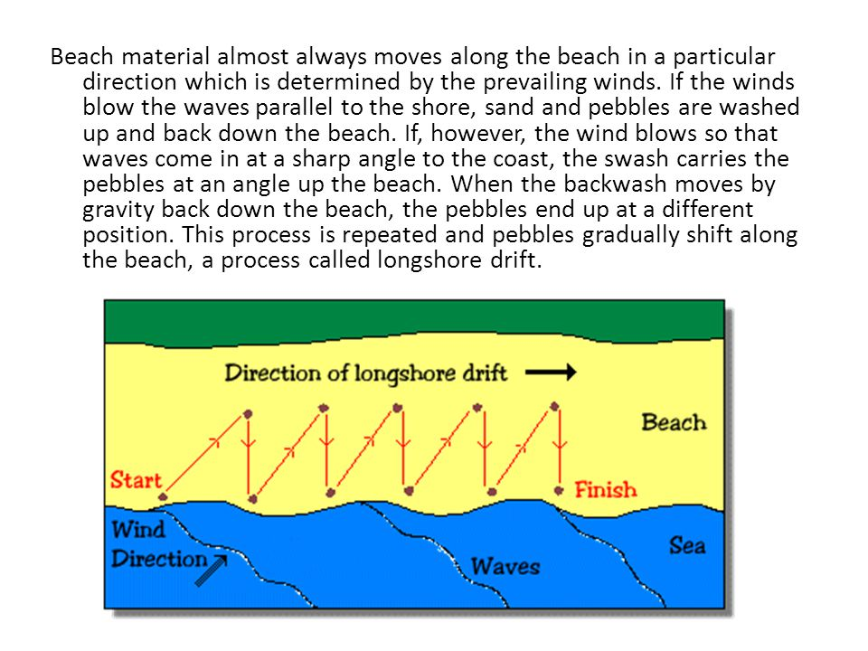 Beach material almost always moves along the beach in a particular direction which is determined by the prevailing winds.