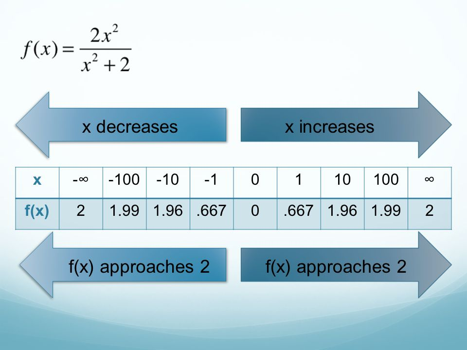 x decreases x increases f(x) approaches 2 f(x) approaches 2 x -∞ -100