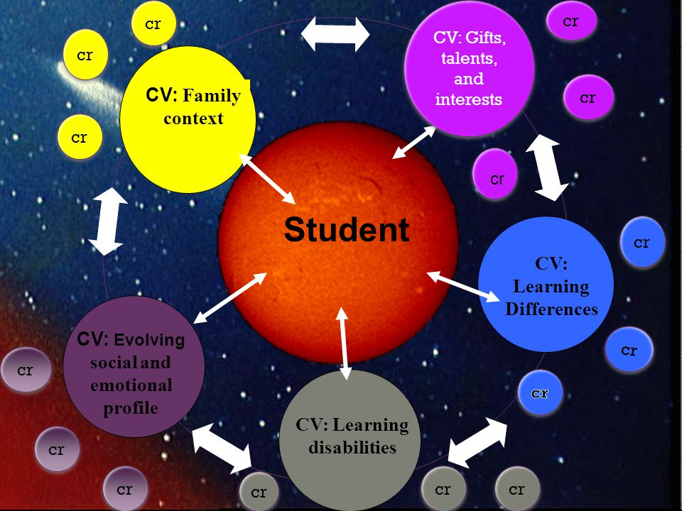 Student CV: Family context CV: Learning Differences