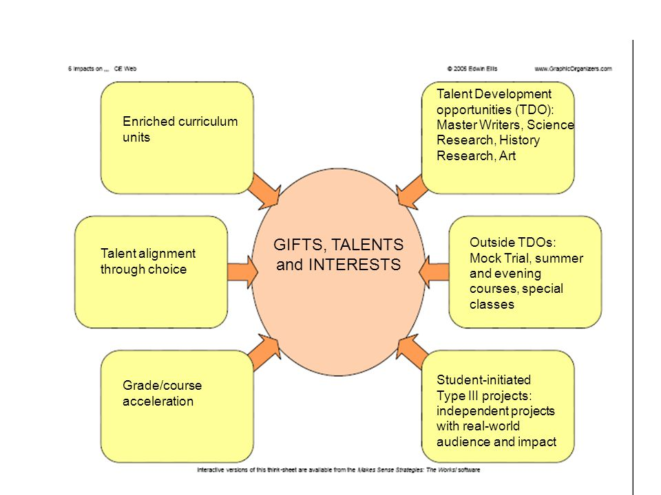 GIFTS, TALENTS and INTERESTS