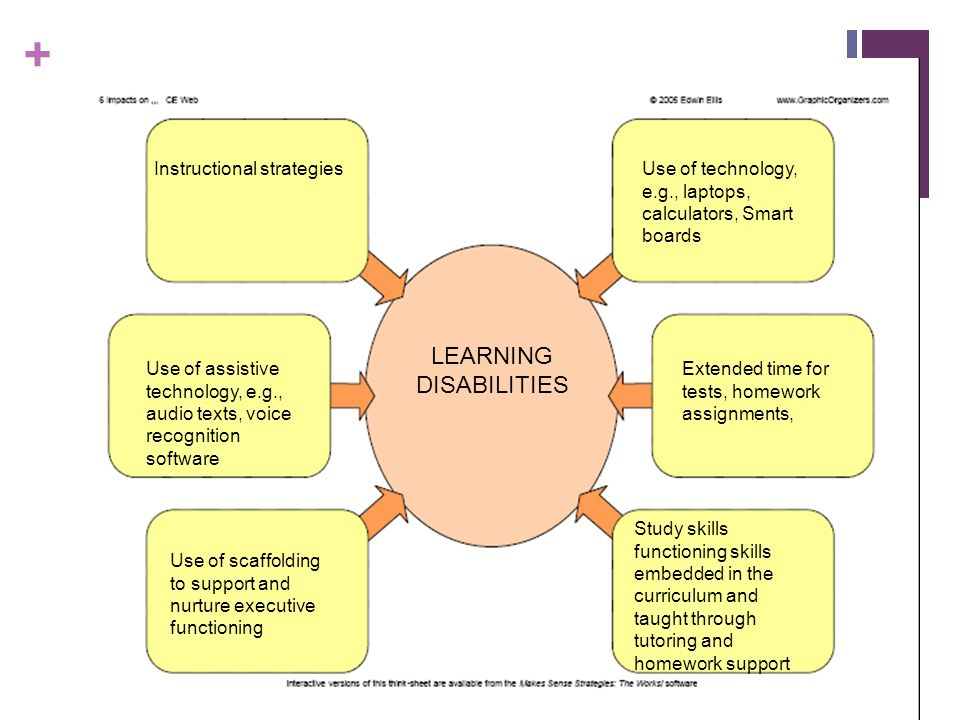 LEARNING DISABILITIES Instructional strategies