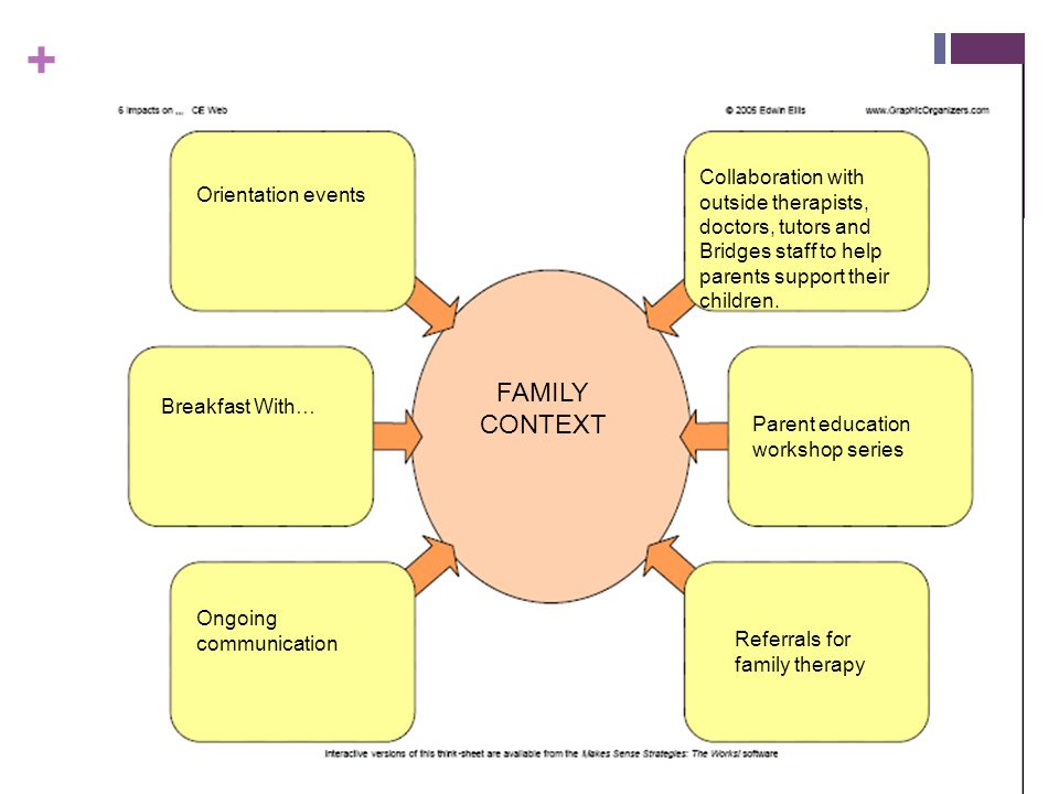 Collaboration with outside therapists, doctors, tutors and Bridges staff to help parents support their children.