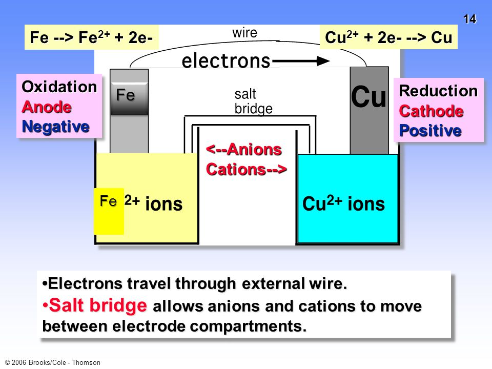 Fe --> Fe2+ + 2e- Cu2+ + 2e- --> Cu. Oxidation. Anode. Negative. Reduction. Cathode. Positive.