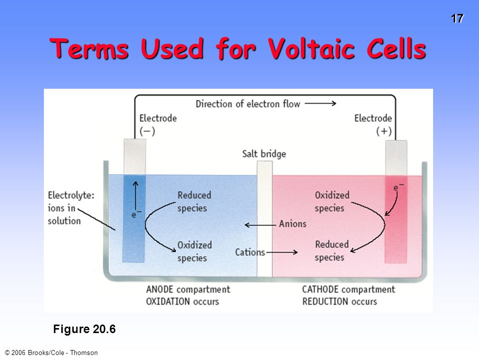 Terms Used for Voltaic Cells