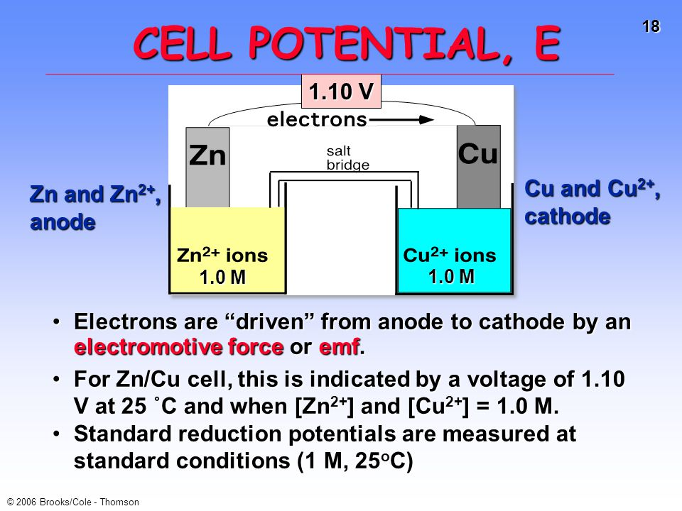 CELL POTENTIAL, E 1.10 V Cu and Cu2+, Zn and Zn2+, cathode anode