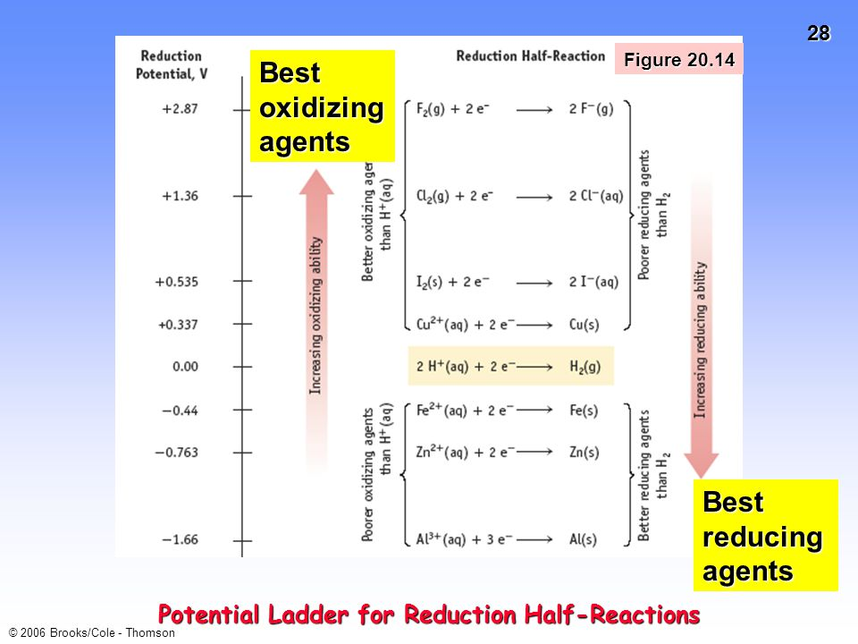 Potential Ladder for Reduction Half-Reactions