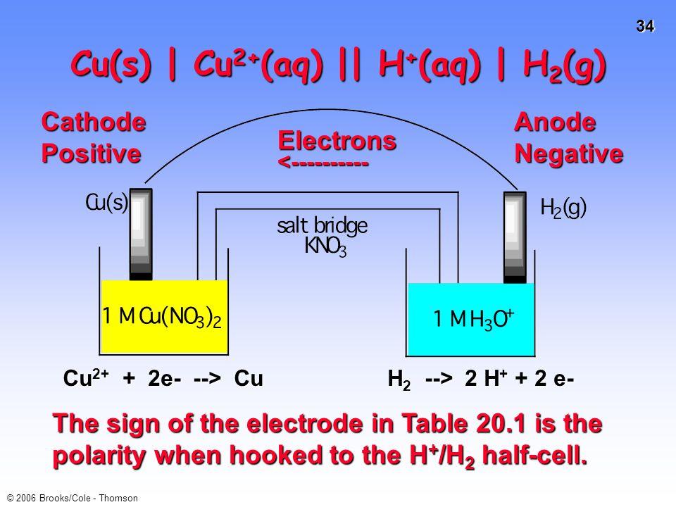 Cu(s) | Cu2+(aq) || H+(aq) | H2(g)