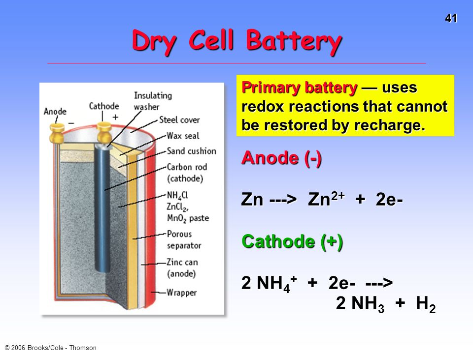 Dry Cell Battery Anode (-) Zn ---> Zn2+ + 2e- Cathode (+)