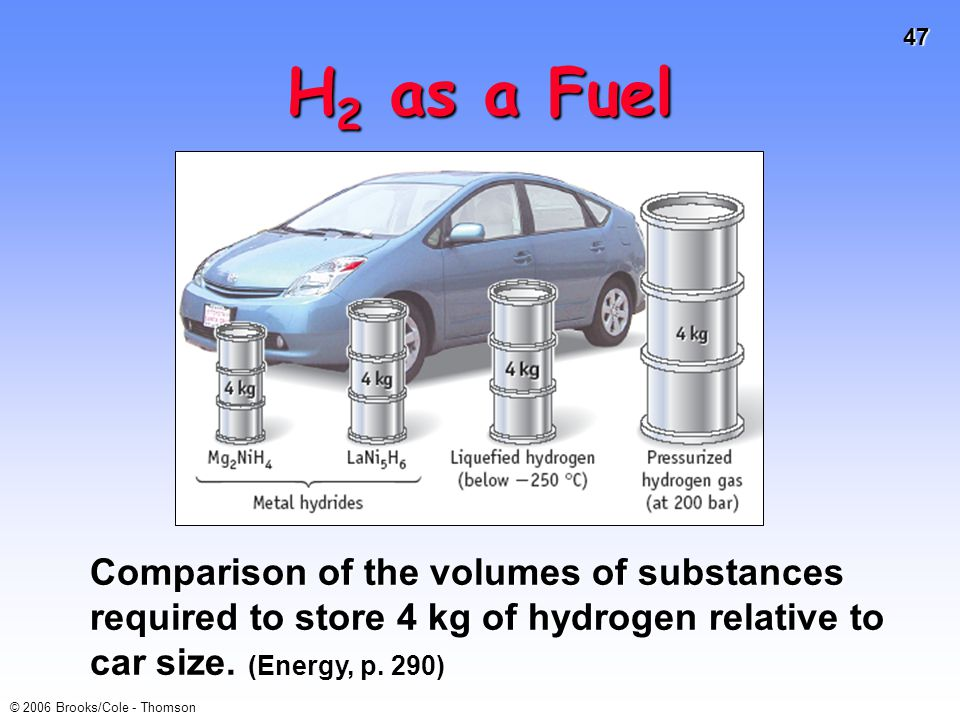 H2 as a Fuel Comparison of the volumes of substances required to store 4 kg of hydrogen relative to car size.