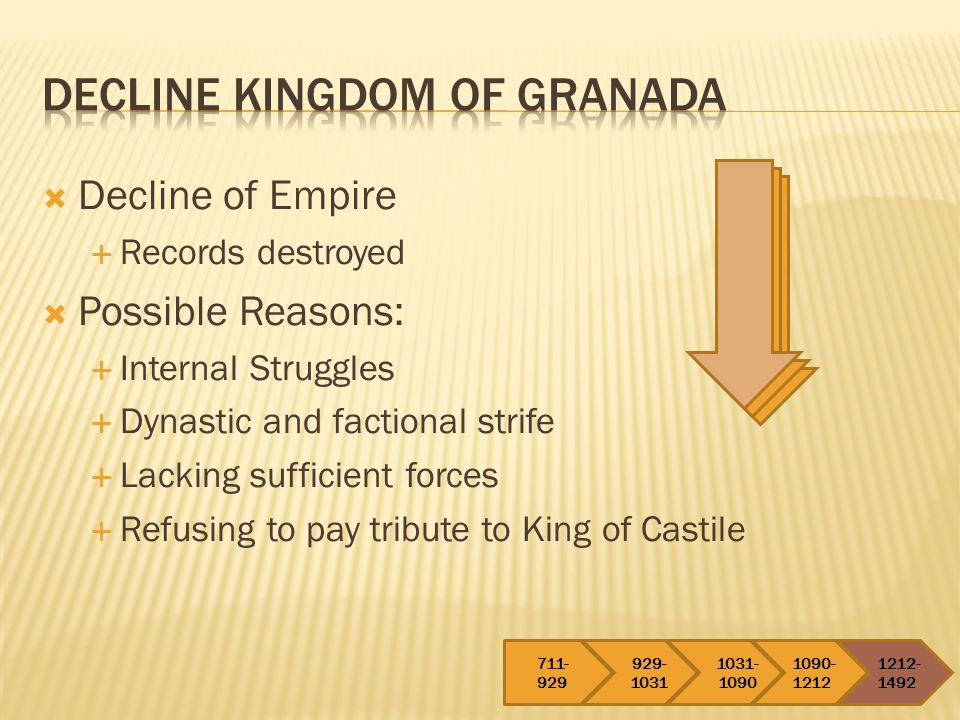 Decline Kingdom of Granada
