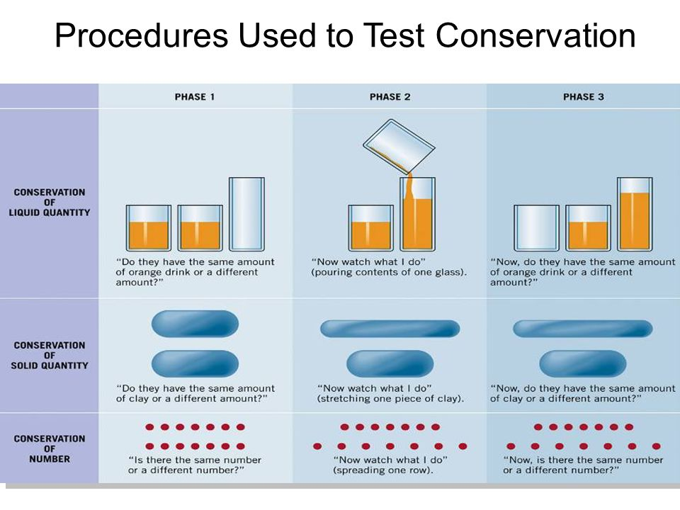 Procedures Used to Test Conservation