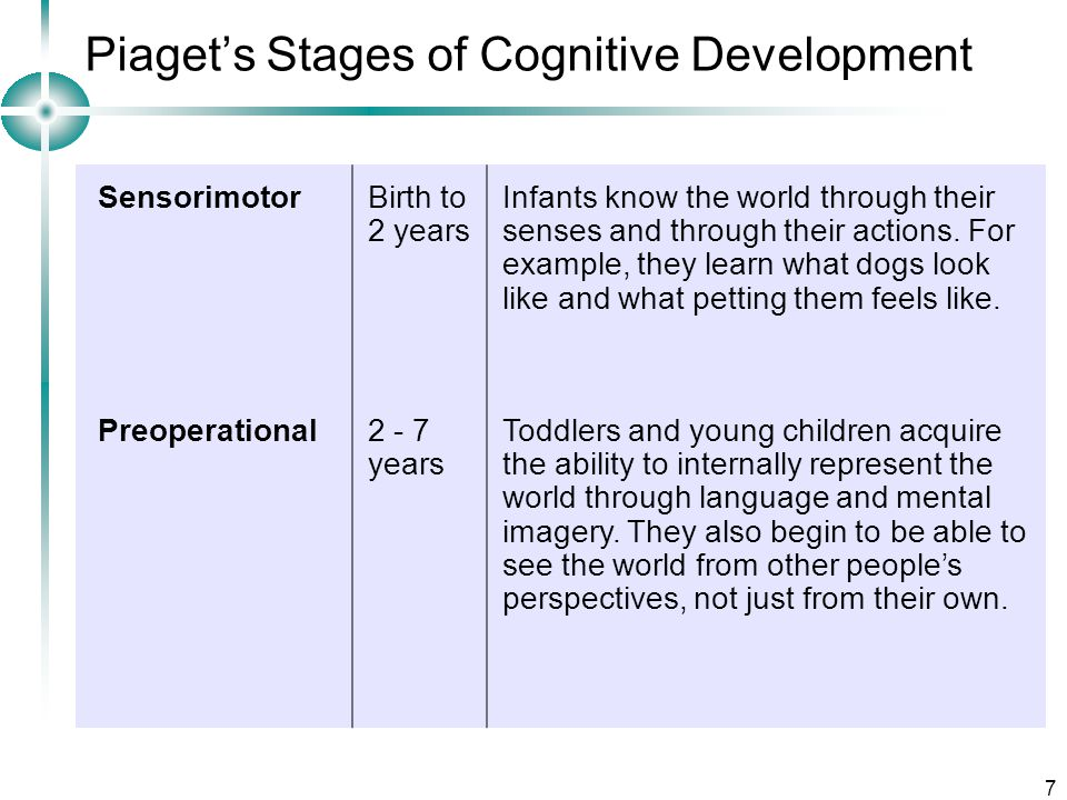 jean piaget the four stages of cognitive theory Cognitive development is jean piaget's theory through a series of stages, piaget proposed four stages of cognitive development: the sensorimotor, preoperational, concrete operational and formal operational period.