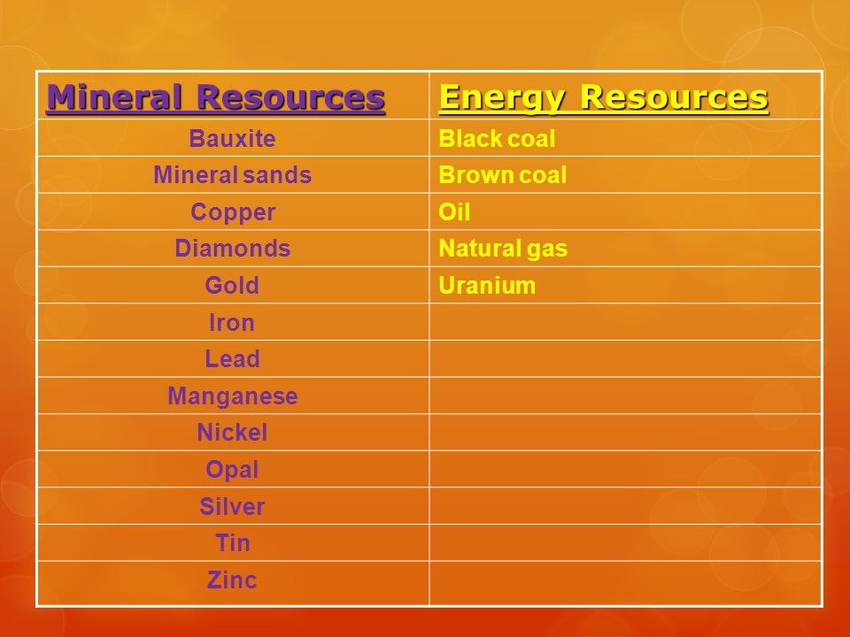 Mineral Resources Energy Resources Bauxite Black coal Mineral sands