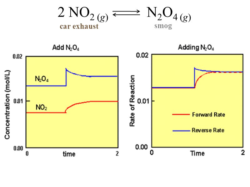 2 NO2 (g) N2O4 (g) car exhaust smog
