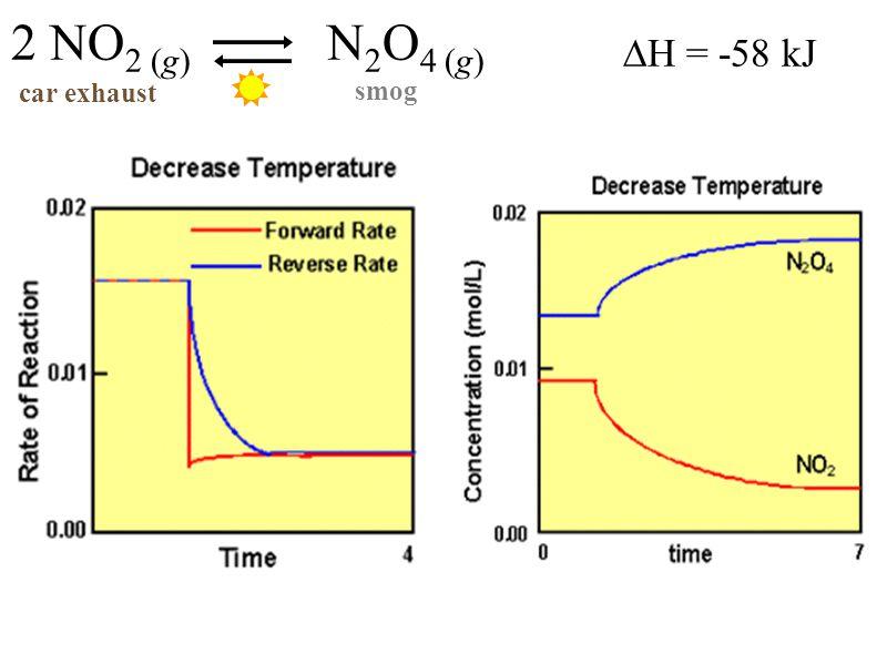 2 NO2 (g) N2O4 (g) car exhaust smog ∆H = -58 kJ
