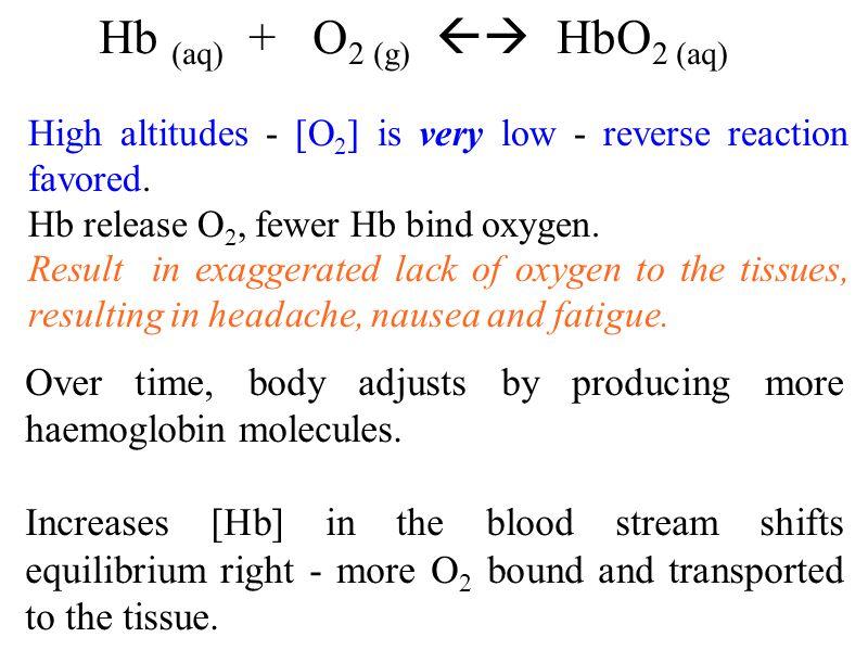 Hb (aq) + O2 (g)  HbO2 (aq)