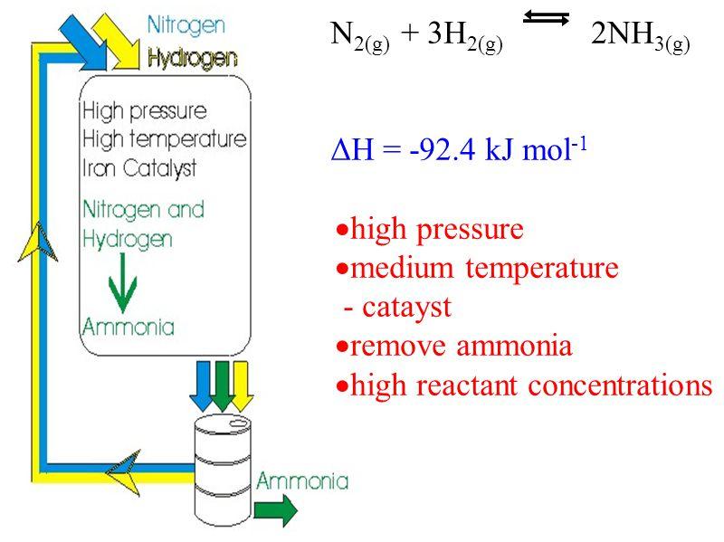 N2(g) + 3H2(g) 2NH3(g) ΔH = -92.4 kJ mol-1. high pressure. medium temperature. - catayst. remove ammonia.