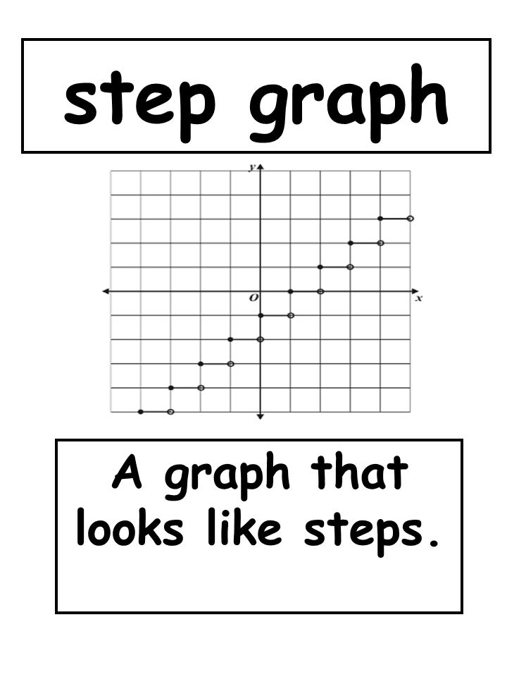 A graph that looks like steps.