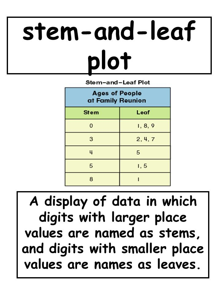 stem-and-leaf plot