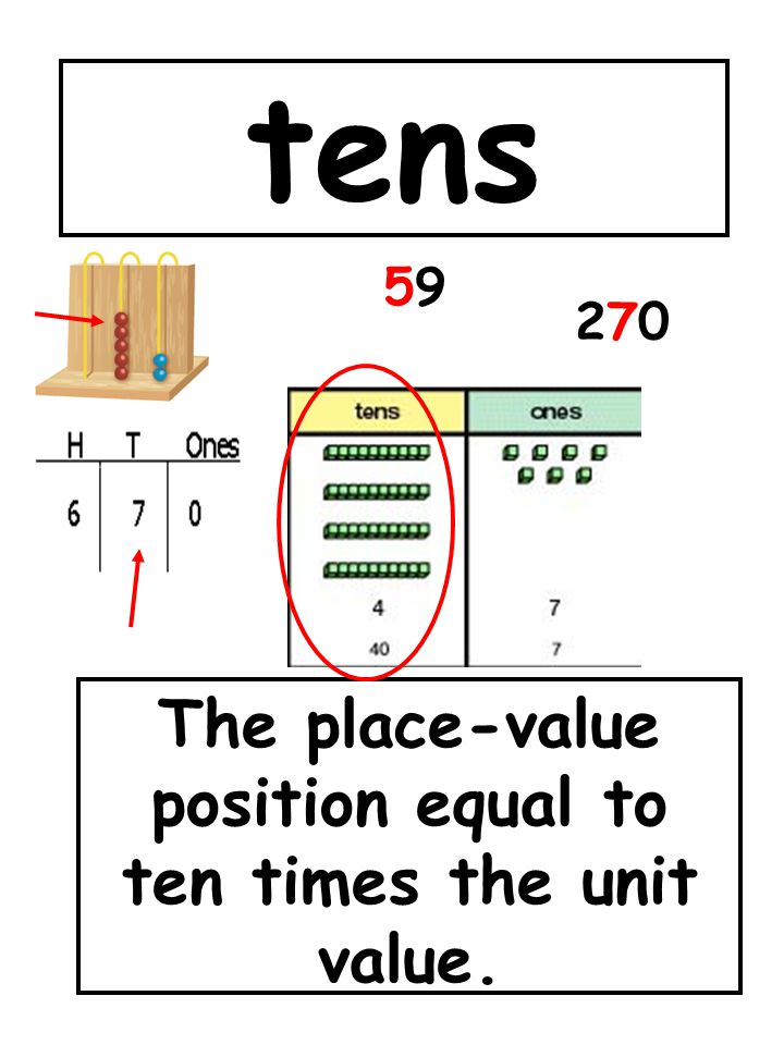 The place-value position equal to ten times the unit value.