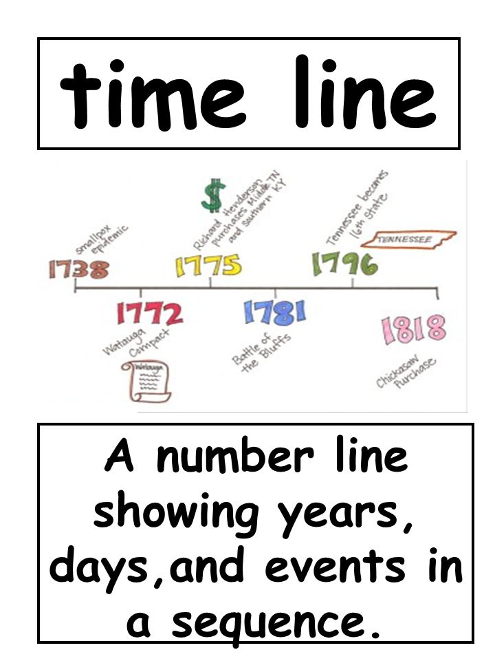 A number line showing years, days,and events in a sequence.