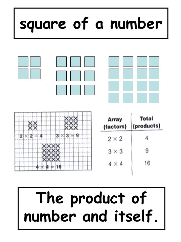 The product of number and itself.