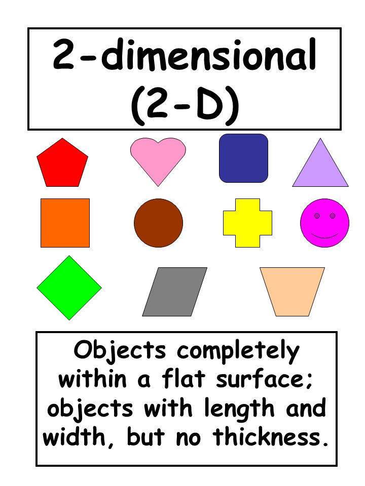 2-dimensional (2-D) Objects completely within a flat surface; objects with length and width, but no thickness.