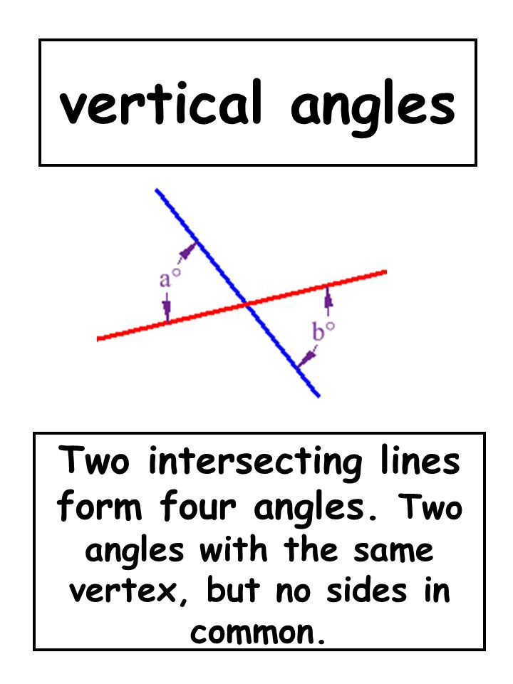 vertical angles Two intersecting lines form four angles.