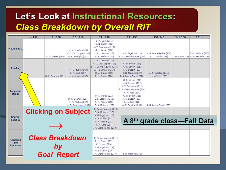 Let's Look at Instructional Resources: Class Breakdown by Overall RIT