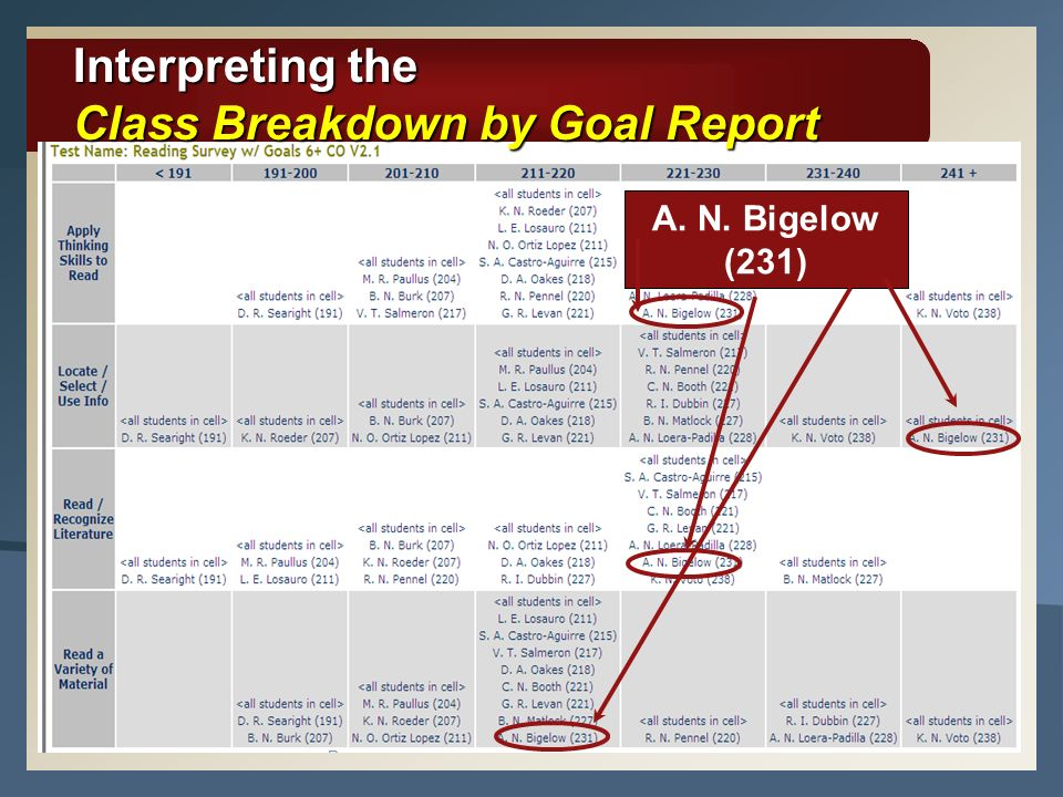 Interpreting the Class Breakdown by Goal Report