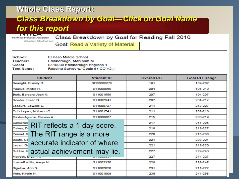 Whole Class Report: Class Breakdown by Goal—Click on Goal Name for this report