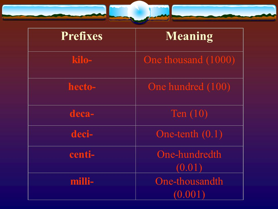 Prefixes Meaning kilo- One thousand (1000) hecto- One hundred (100)