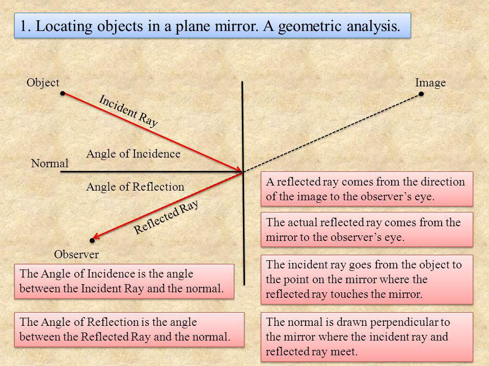 1. Locating objects in a plane mirror. A geometric analysis.