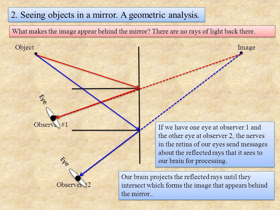 2. Seeing objects in a mirror. A geometric analysis.