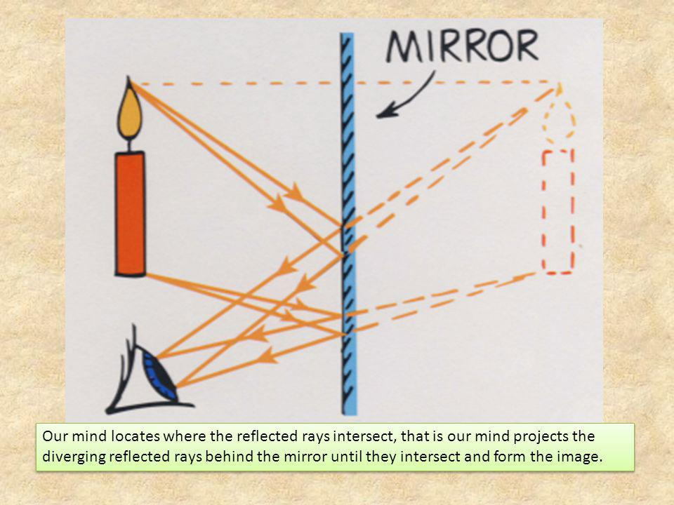 Our mind locates where the reflected rays intersect, that is our mind projects the diverging reflected rays behind the mirror until they intersect and form the image.