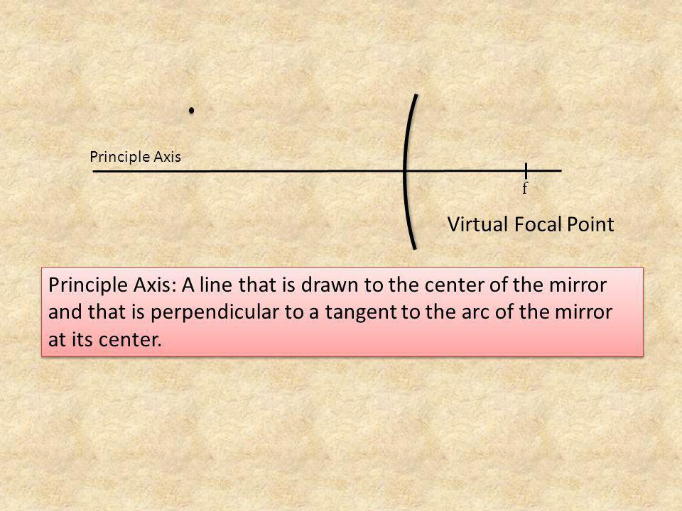 Principle Axis f. Virtual Focal Point.