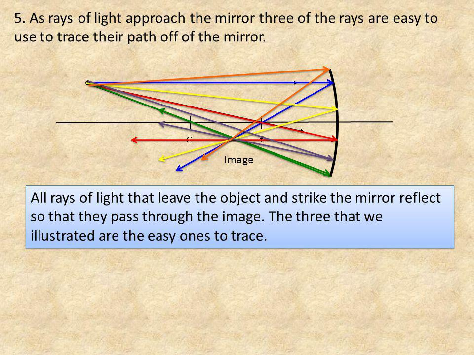 5. As rays of light approach the mirror three of the rays are easy to use to trace their path off of the mirror.